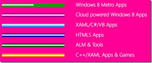 Windows 8 App readiness: the destinations